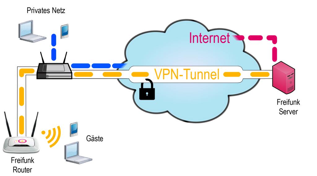 freifunk-router_betreiber